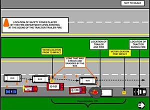 NIOSH diagramAn overview of the incident scene shows vehicle placement and victim location.