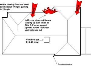 NIOSH diagramThis diagram approximates the location of the roof vent hole cut by the L-26 crew.