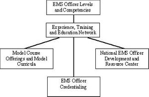 Figure 1. NEMSMA's An Agenda for the Future identifies five components related to the development of EMS officers.