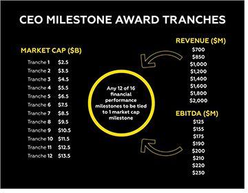 CEO Milestone
