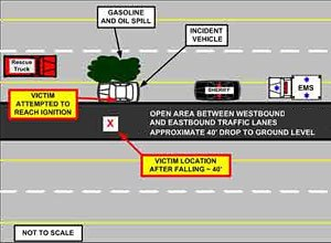 NIOSH imageOverview of the incident scene showing vehicle placement and victim location.