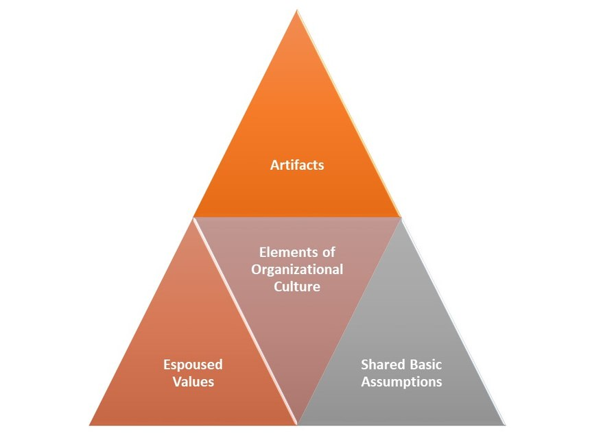 Schein model of organizational culture.