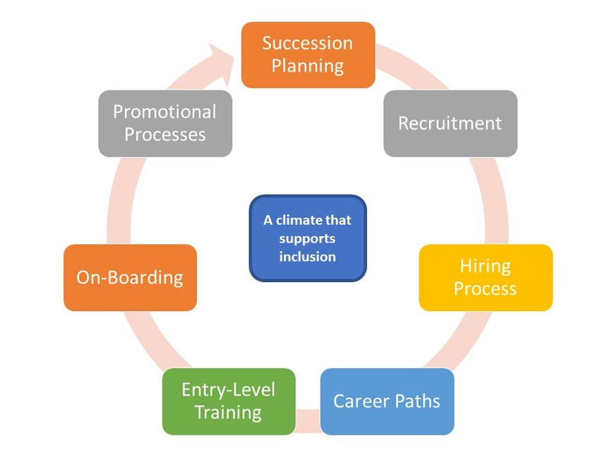 The lifecycle of an inclusive recruitment retention program.