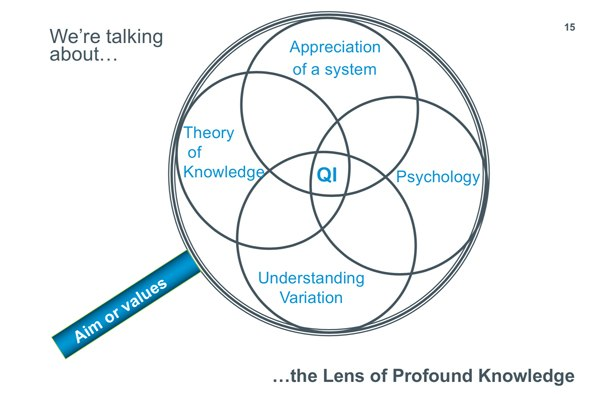 Deming System of Profound Knowledge