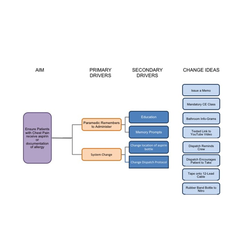 Sample EMS change idea diagram.