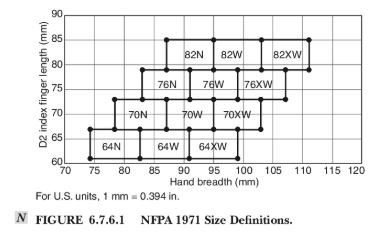 Figure 3: NFPA 1971 size definitions. (Figure/NFPA 1971)