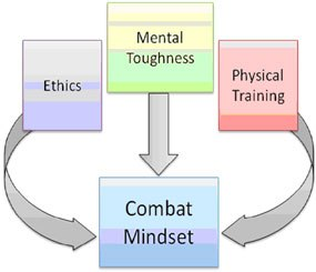 Combat mindset is an attitude of awareness, confidence, and purpose — awareness of the situation, confidence in our physical skills, and clarity of our legal and ethical purpose.