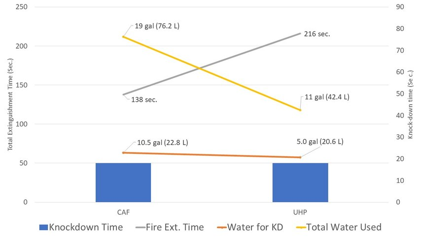Comparing CAF to ultra-high pressure knock-down times and water requirements. Source: Kim, A. and Crampton, G. Fire Suppression Performances of Manually Applied CAF, MPW/HPW and High Expansion Foam Systems. National Research Council Canada.