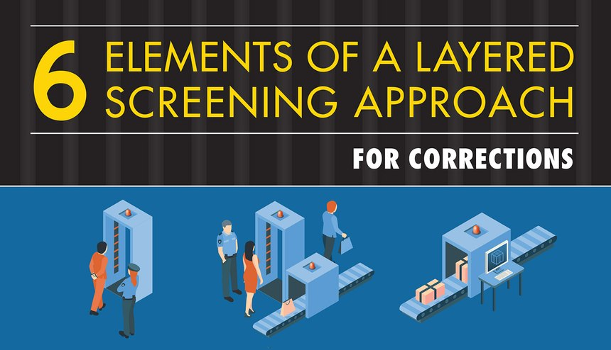 In the correctional environment, relying on a single screening method is not effective for controlling contraband. Using X-ray and trace detection technology to enhance existing searches at various points of entry can boost your efficiency and effectiveness, increasing your ability to keep contraband items out. Background checks for visitors and monitoring inmate phone calls provide additional layers of scrutiny. The infographic below shows six elements of a layered screening process for correctional facilities.