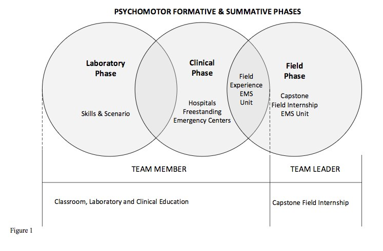 6 things to know about the NREMT Paramedic Psychomotor