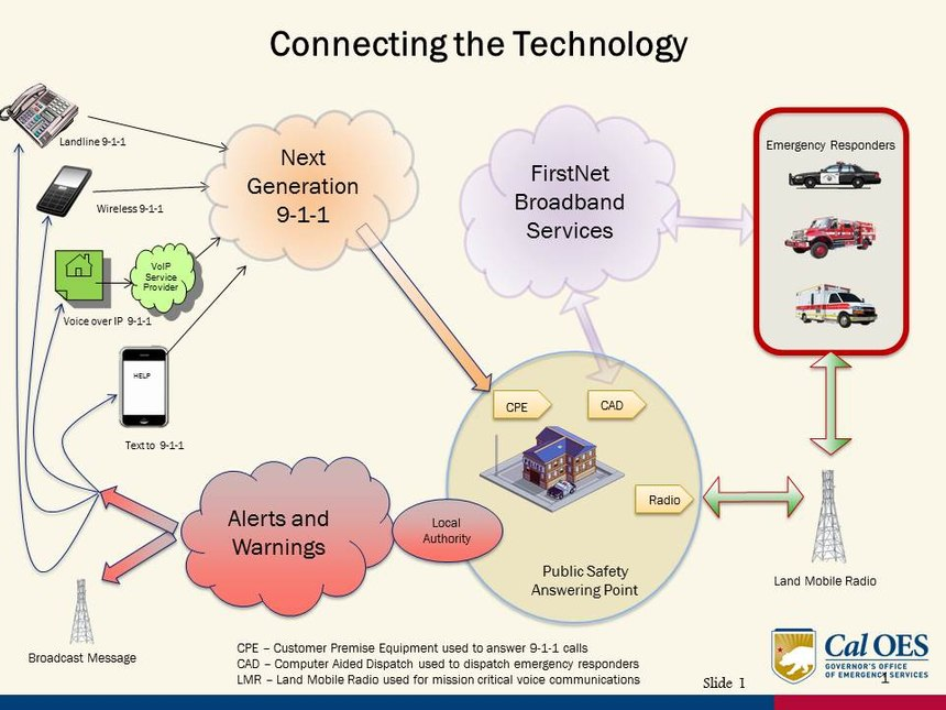 This image shows the relationship between FirstNet, Next Generation 9-1-1 and Land Mobile Radio.