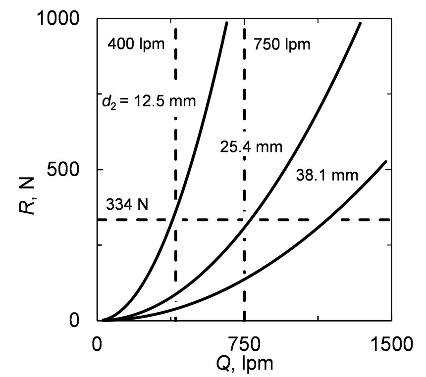 Predicted nozzle reaction plotted with respect to water flow rate.