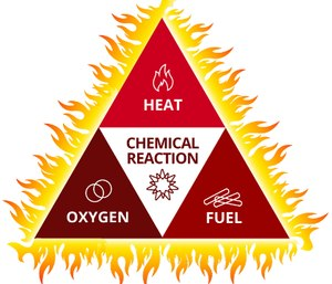 The fire triangle's three sides represent heat, fueland oxidization.