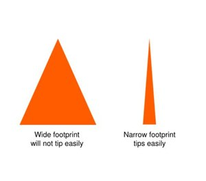 Figure 1. A pyramid with a narrow base is less stable than a pyramid with a wide base.