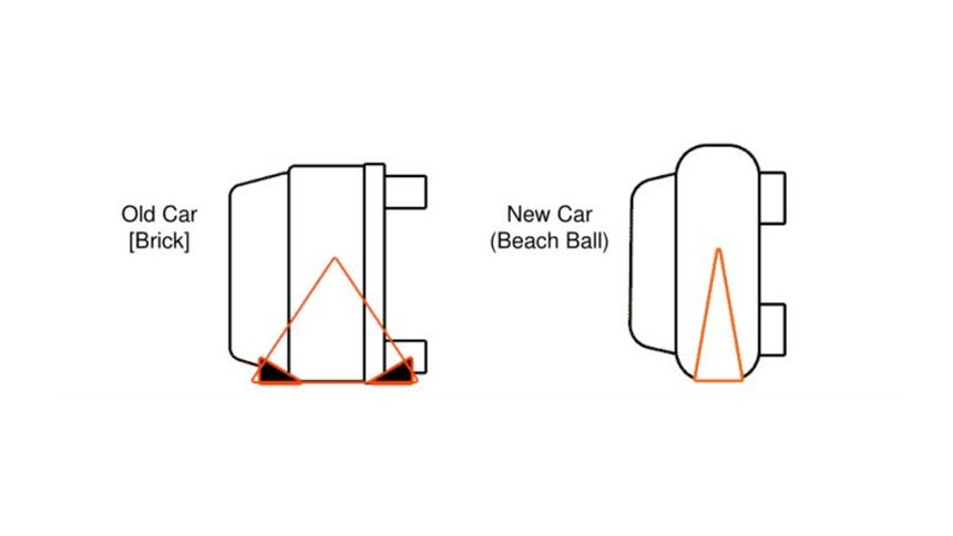 Figure 2. Because today's passenger vehicles act more like beach balls than bricks when they roll over, when they land on their side or roof, they have a very narrow footprint making them more unstable.