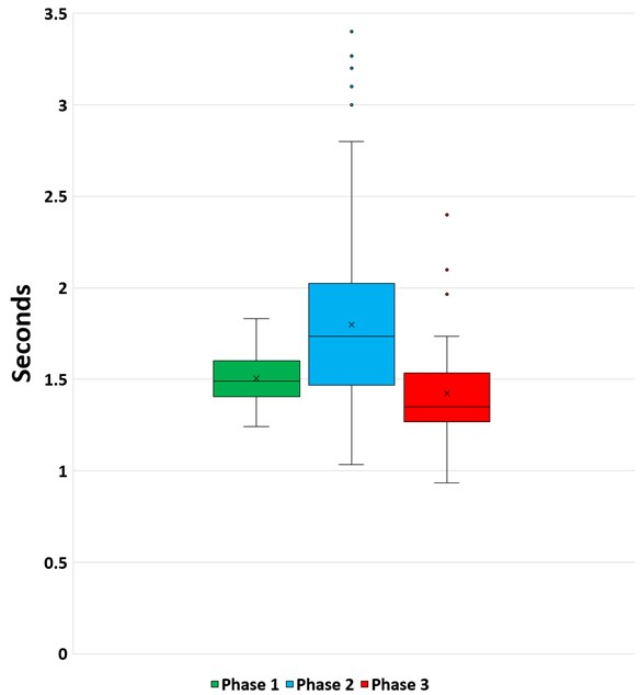 Figure 1. Phases 1, 2 and 3 boxplots measured in seconds.