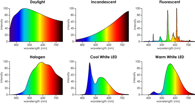 Different light sources have different spectra, changing the colors that we perceive. Note that fluorescent lights have several very steep peakswhile halogen and LED have bumpy light curves.