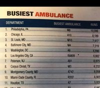 Philadelphia ranked as busiest ambulance service in the nation