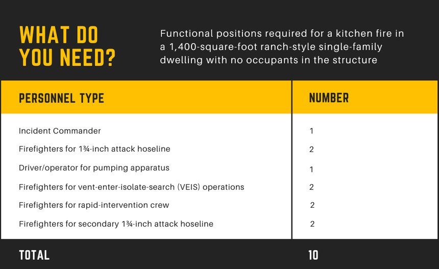 Figure 1. NFPA 1710: Standard for Organization and Deployment of Fire Suppression.