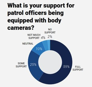 Officers want body-worn cameras and assistance from technology to help them do their jobs better.