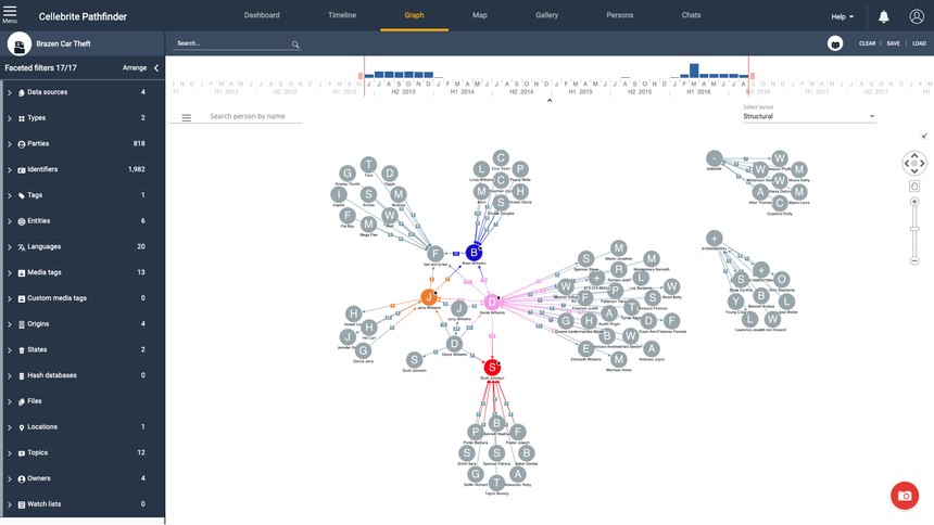 Cellebrite Pathfinder quickly assembles all of the connections between the suspect and those that they have been in close contact with to begin building valuable timelines in cases.