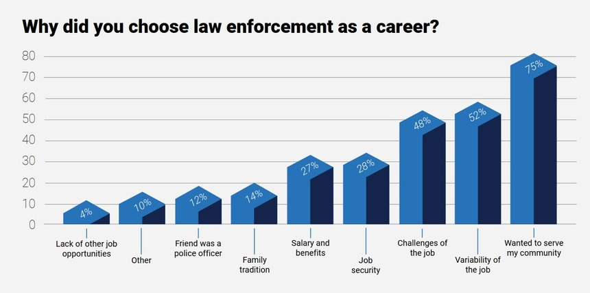 "Results from Police1's ""What cops want in 2021"" survey show the majority of officers entered law enforcement to serve their community."