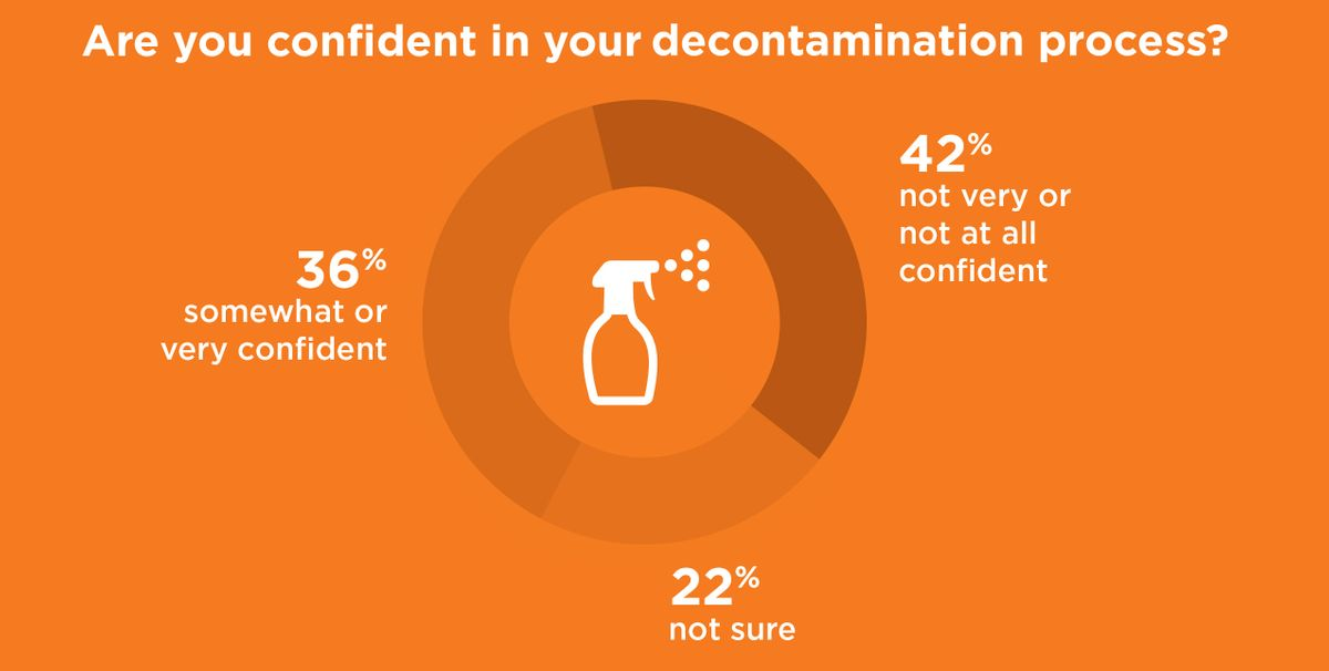 Are you confident in your decontamination process?