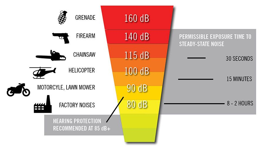 Hearing protection is recommended beginning at 85 decibels. Police officers are often exposed to gunfire, which registers at 140 decibels.