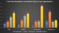 Survey results: How discipline is perceived in EMS