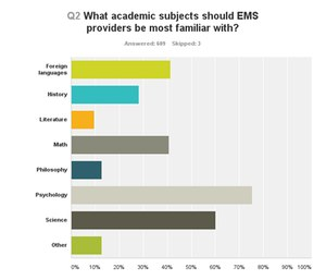 Psychology was the most mentioned academic subject EMS providers should know more about.