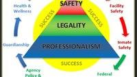 Principles for success as a CO: Guardianship