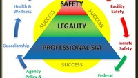Principles for success as a CO: State law