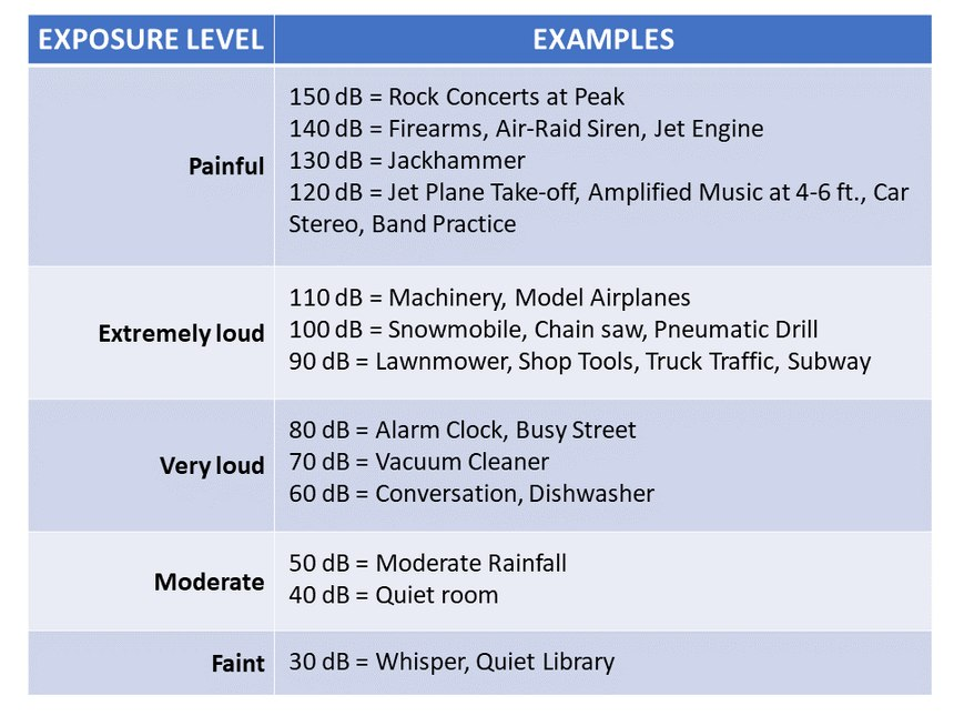 Figure 2. Source: Noise Reduction Ratings Explained. https://www.coopersafety.com/earplugs-noise-reduction