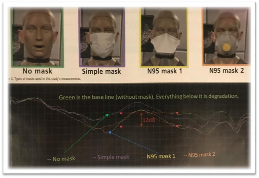 Degradation of voice quality when wearing various protective masks.