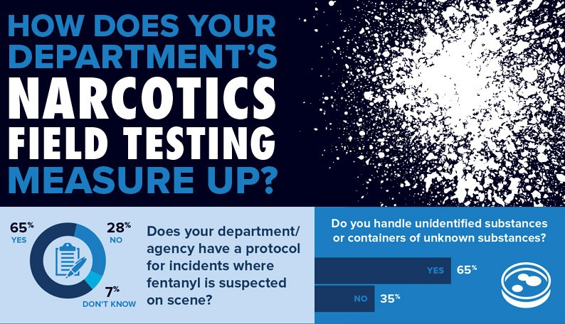 How does your department's narcotics field testing measure up? A recent Police1 survey confirmed that the vast majority of police officers are worried about fentanyl exposure when handling narcotics.