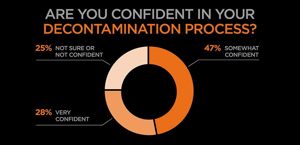 Are you confident in your decontamination process? donut graph, 25 percent not sure or not confident, 47 percent somewhat confident, 28 percent very confident