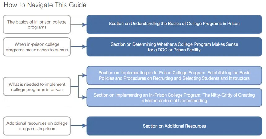"""From """"What Corrections Officials Need to Know to Partner with Colleges to Implement College Programs in Prisons"""""""