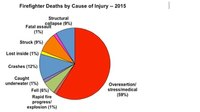 Firefighter deaths, injuries have more in common than you think