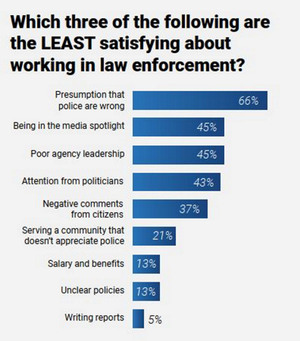 Police1's survey results show that the most harmful ingredient in low morale is the public's misperception of the police.