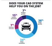 How do officers feel about their agency's CAD system? (infographic)