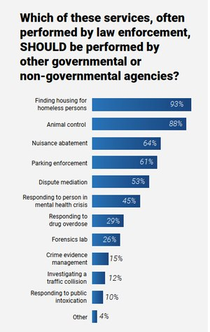 Fewer than half of Police1 survey respondents strongly supported shifting mental health calls to non-police personnel.