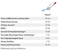 Article Bites: PARTing the confusion on airway selection in out-of-hospital cardiac arrest