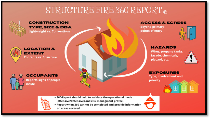 An overview of the structure fire 360 process.