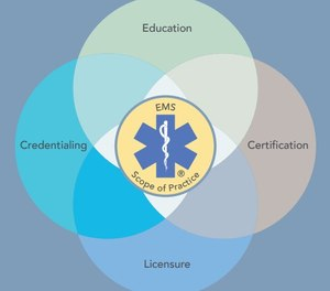 The 2018 National EMS Scope of Practice Model is the foundation of education, certification, licensure and credentialing for EMS providers.