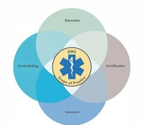 Understanding the new EMS Scope of Practice Model