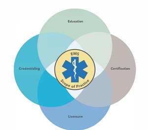 First distributed in 2007, the National EMS Scope of Practice Model pinpoints the knowledge and skills required of EMS professionals.