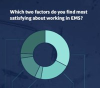 EMS providers and leaders share their perception of the state of EMS