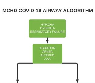How to safely manage COVID-19 respiratory failure patients