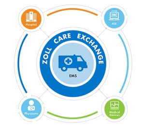 In this complex environment, health information exchange (HIE) between partners is becoming essential for improving patient outcomes, increasing organizational efficiencies and recovering as much revenue as possible.(Photo/Pinnacle)