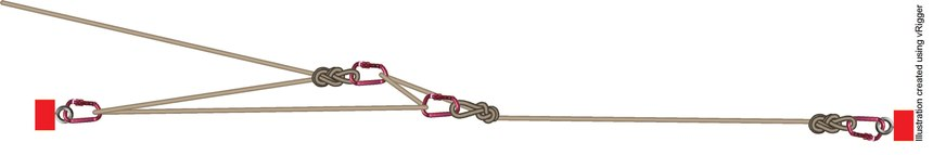 A voodoo hitch is a fast and easy option to create and self-securing tensioning system on your lines.